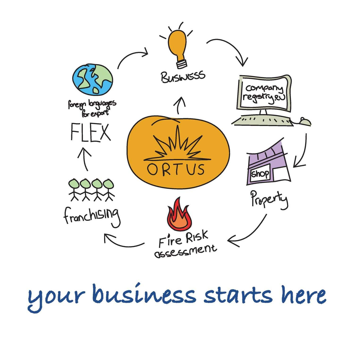 Your Business Starts Here | Business Support Programmes